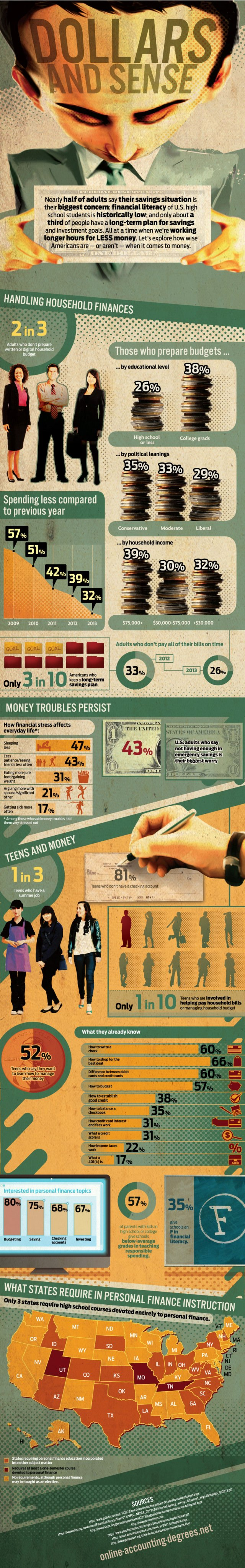 Making Sense of Money Graphic by The Financial Brand